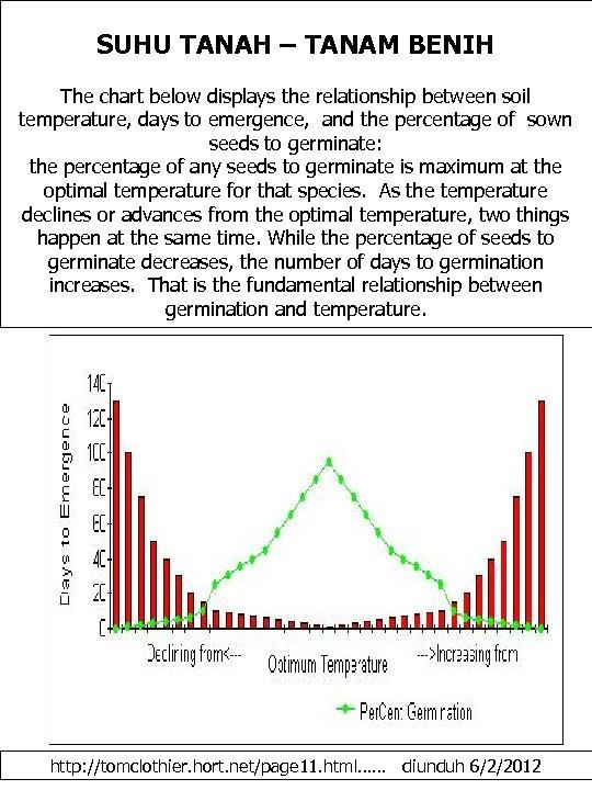 SUHU TANAH – TANAM BENIH The chart below displays the relationship between soil temperature,