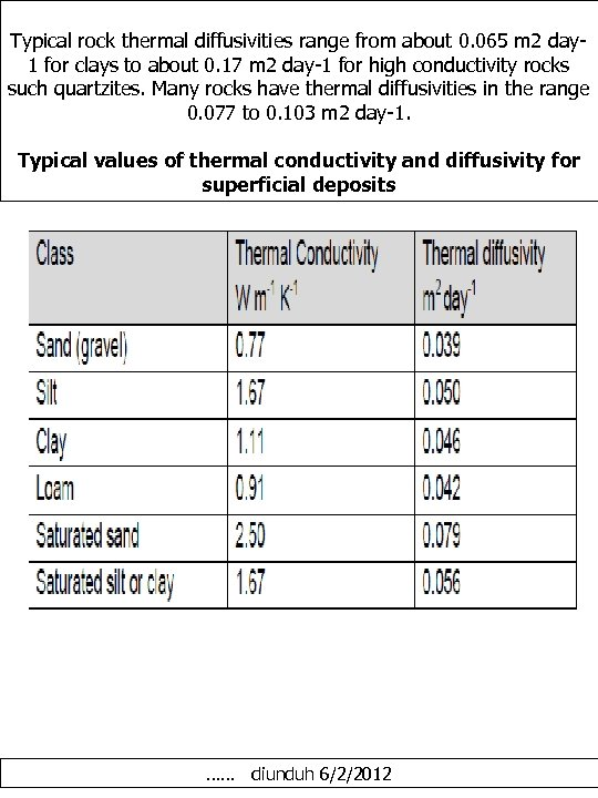Typical rock thermal diffusivities range from about 0. 065 m 2 day 1 for