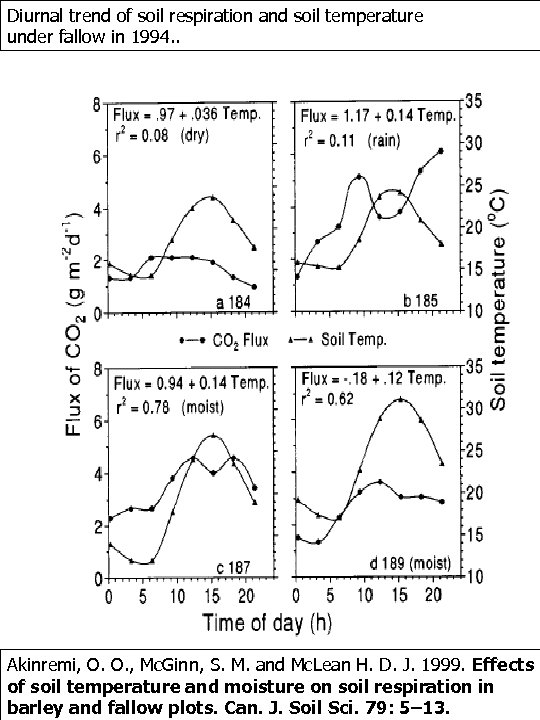 Diurnal trend of soil respiration and soil temperature under fallow in 1994. . Akinremi,