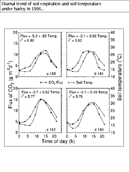 Diurnal trend of soil respiration and soil temperature under barley in 1996. .