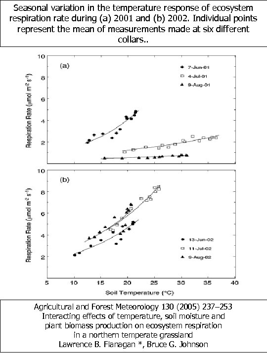 Seasonal variation in the temperature response of ecosystem respiration rate during (a) 2001 and