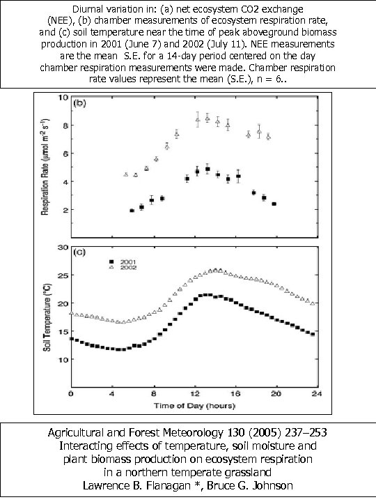 Diurnal variation in: (a) net ecosystem CO 2 exchange (NEE), (b) chamber measurements of