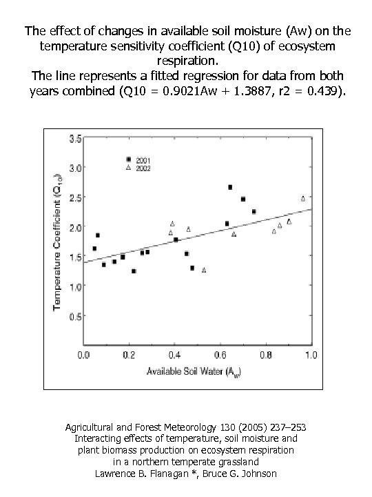 The effect of changes in available soil moisture (Aw) on the temperature sensitivity coefficient