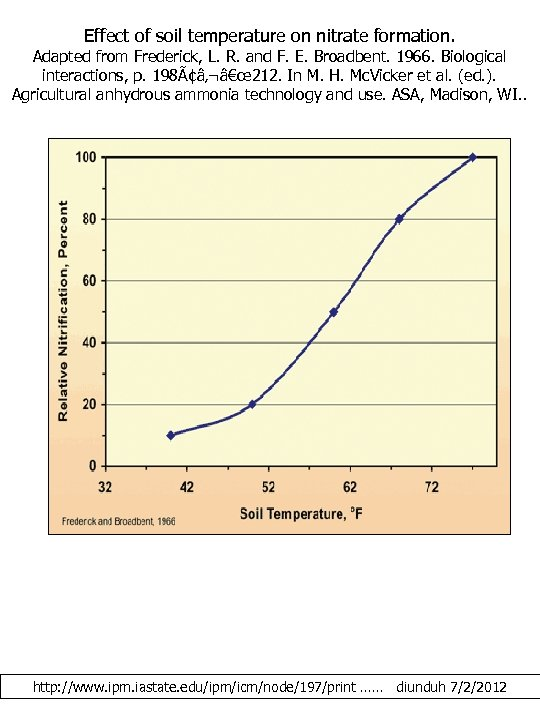 Effect of soil temperature on nitrate formation. Adapted from Frederick, L. R. and F.