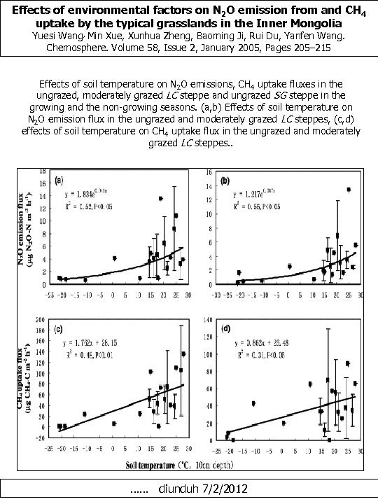 Effects of environmental factors on N 2 O emission from and CH 4 uptake