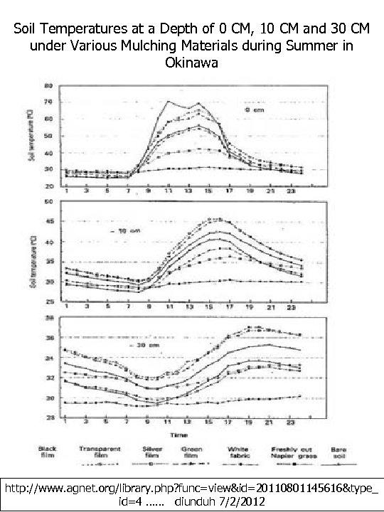 Soil Temperatures at a Depth of 0 CM, 10 CM and 30 CM under