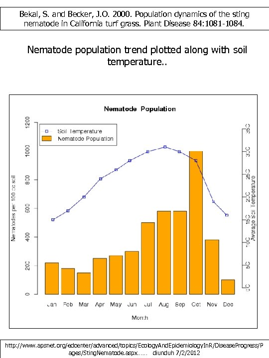 Bekal, S. and Becker, J. O. 2000. Population dynamics of the sting nematode in