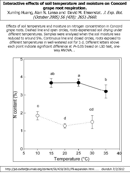 Interactive effects of soil temperature and moisture on Concord grape root respiration. Xuming Huang,