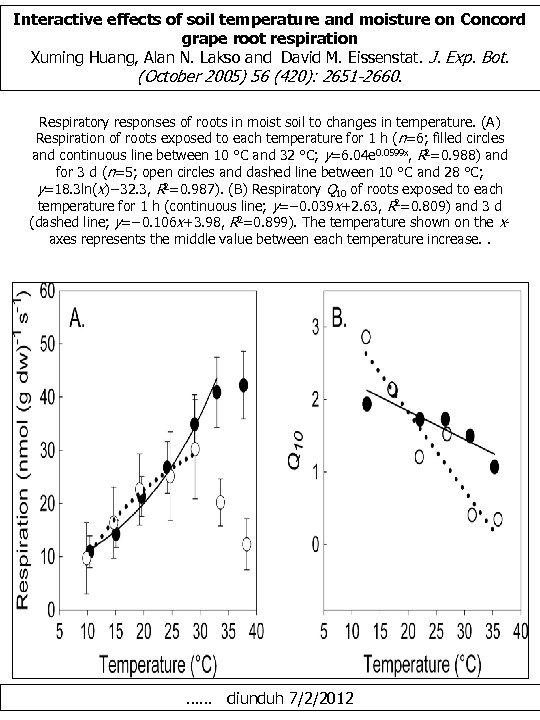 Interactive effects of soil temperature and moisture on Concord grape root respiration Xuming Huang,