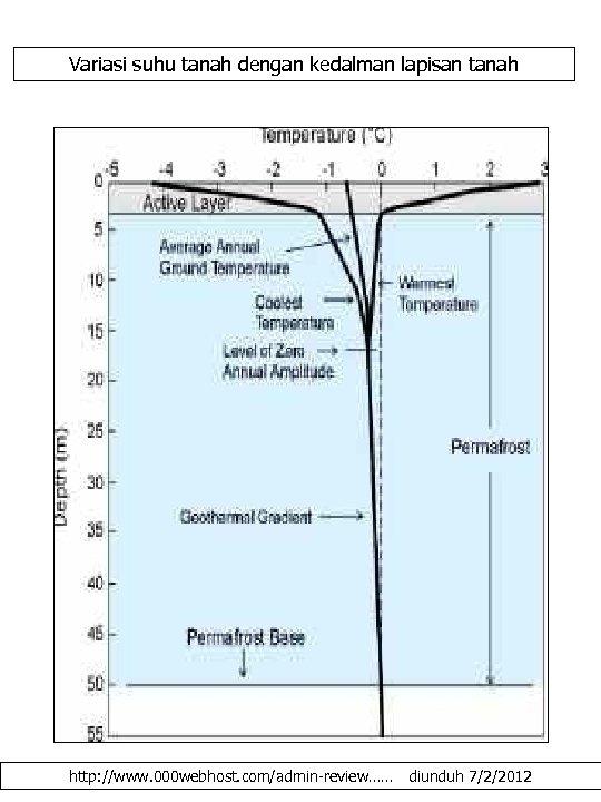 Variasi suhu tanah dengan kedalman lapisan tanah http: //www. 000 webhost. com/admin-review…… diunduh 7/2/2012