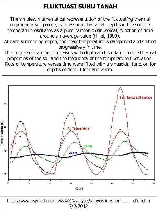 FLUKTUASI SUHU TANAH The simplest mathematical representation of the fluctuating thermal regime in a