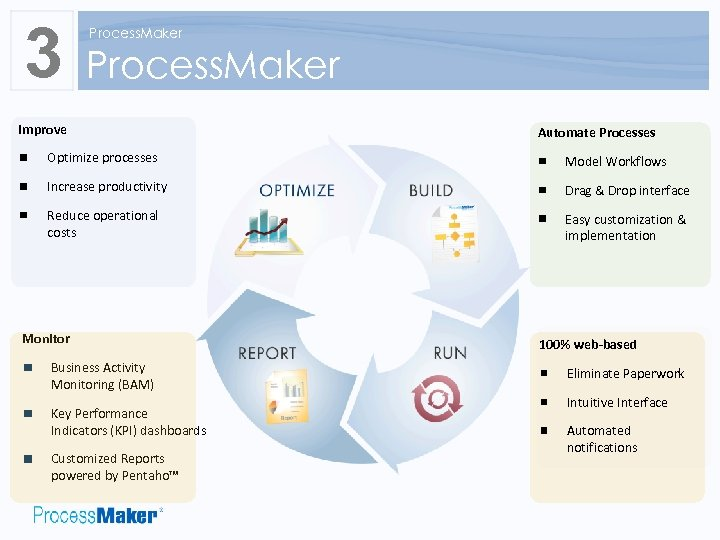 3 Process. Maker Improve Automate Processes Optimize processes Model Workflows Increase productivity Drag &