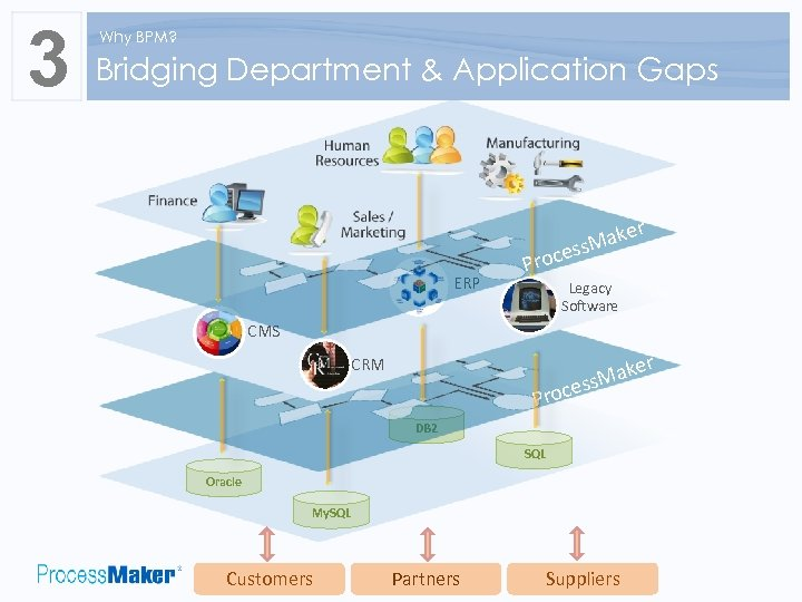 3 Why BPM? Bridging Department & Application Gaps ERP Pro aker M cess Legacy