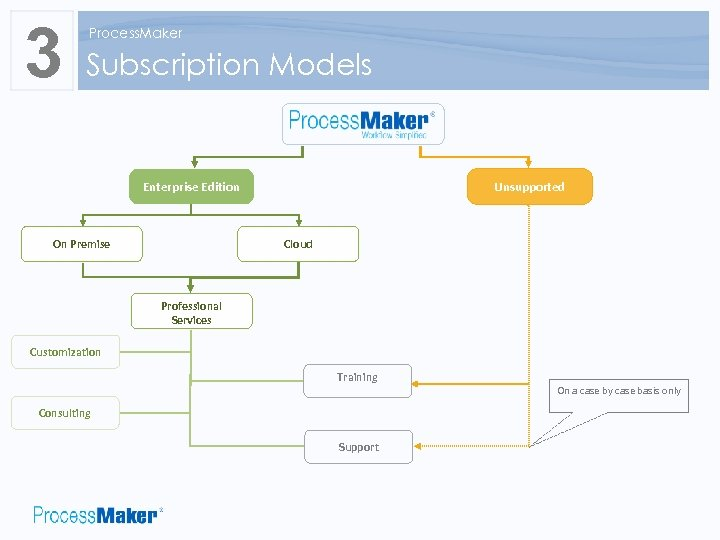 3 Process. Maker Subscription Models Enterprise Edition Unsupported Cloud On Premise Professional Services Customization