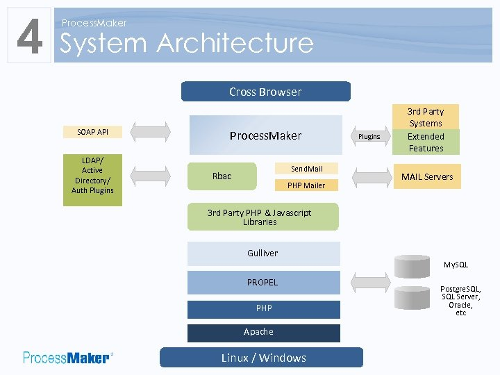4 Process. Maker System Architecture Cross Browser SOAP API LDAP/ Active Directory/ Auth Plugins