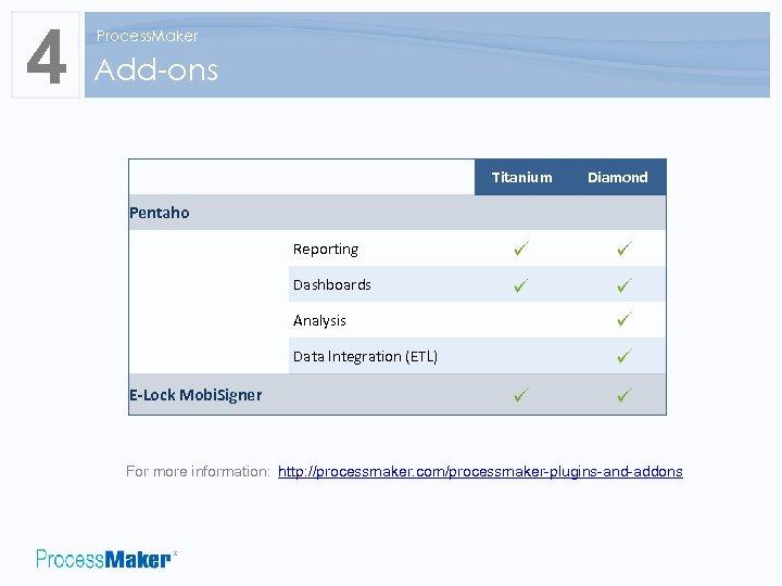 4 Process. Maker Add-ons Titanium Pentaho Reporting Dashboards Analysis Data Integration (ETL) E-Lock Mobi.