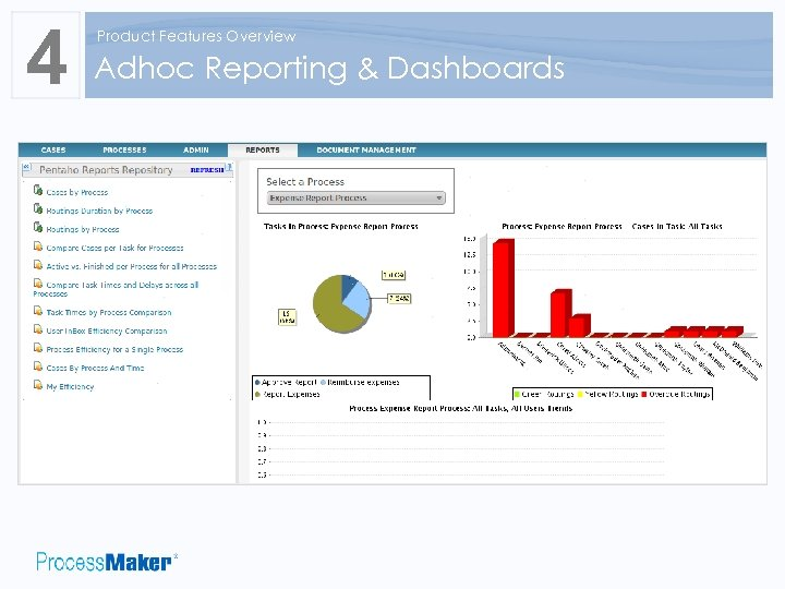 4 Product Features Overview Adhoc Reporting & Dashboards