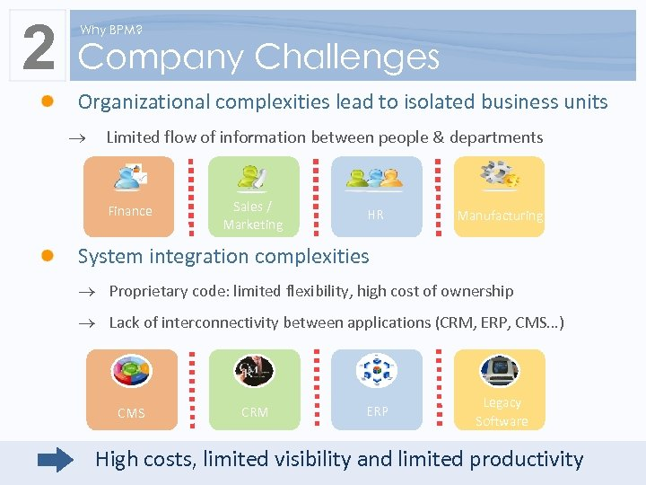 2 Why BPM? Company Challenges Organizational complexities lead to isolated business units ® Limited
