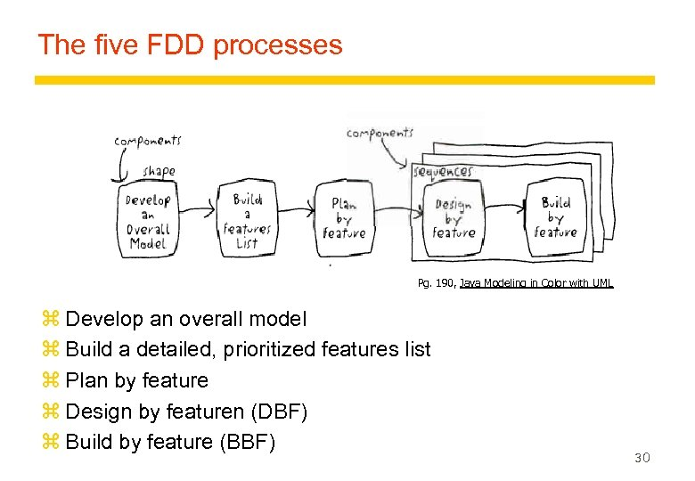 The five FDD processes Pg. 190, Java Modeling in Color with UML z Develop