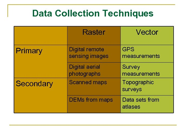 Data Collection Techniques Raster Vector Secondary Digital remote sensing images GPS measurements Digital aerial