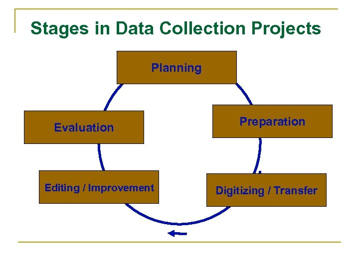 Stages in Data Collection Projects Planning Evaluation Editing / Improvement Preparation Digitizing / Transfer