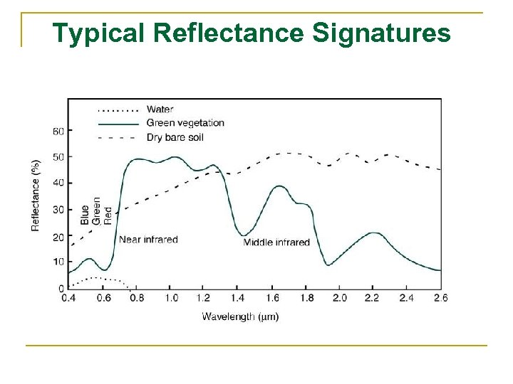 Typical Reflectance Signatures