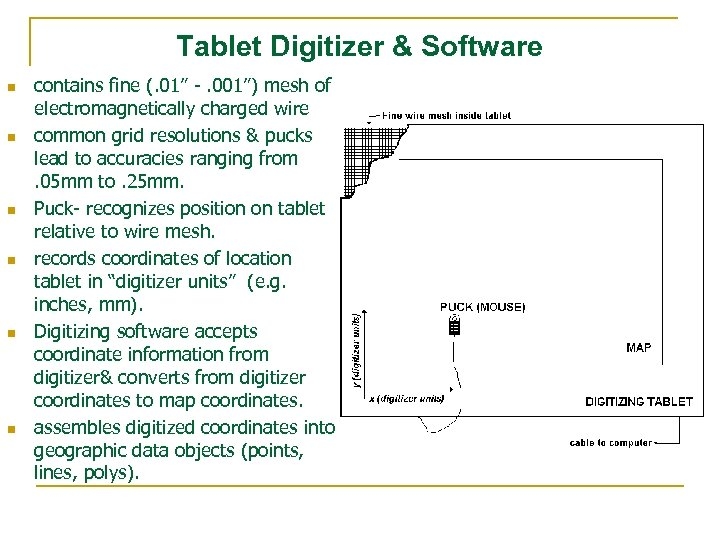 "Tablet Digitizer & Software n n n contains fine (. 01"" -. 001"") mesh"