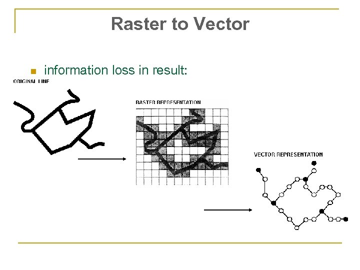 Raster to Vector n information loss in result:
