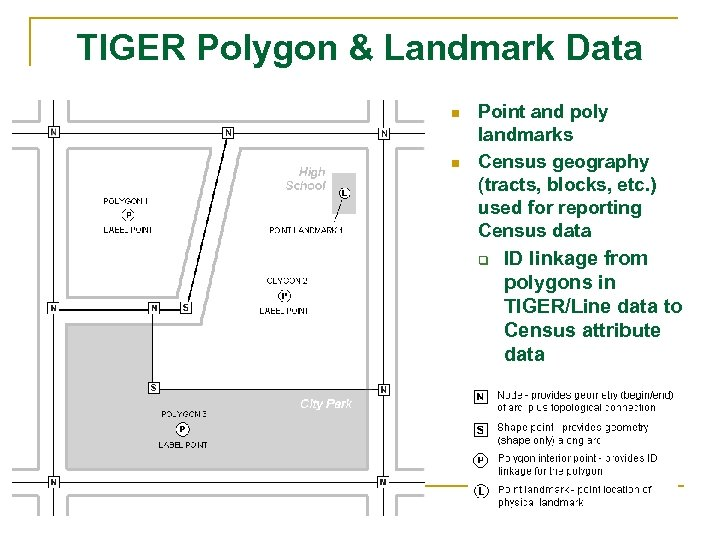 TIGER Polygon & Landmark Data n n Point and poly landmarks Census geography (tracts,