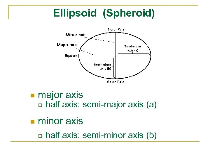 Ellipsoid (Spheroid) n major axis q n half axis: semi-major axis (a) minor axis