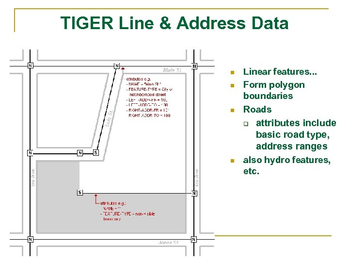 TIGER Line & Address Data n n n Linear features. . . Form polygon