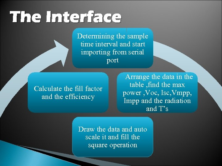 The Interface Determining the sample time interval and start importing from serial port Calculate