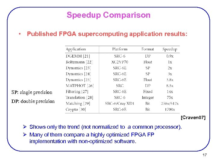 Speedup Comparison • Published FPGA supercomputing application results: SP: single precision DP: double precision