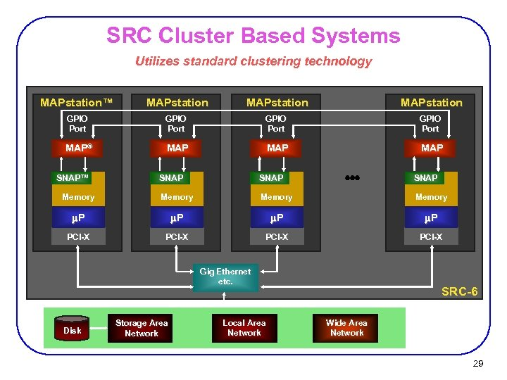 SRC Cluster Based Systems Utilizes standard clustering technology MAPstation™ MAPstation GPIO Port MAP® MAP