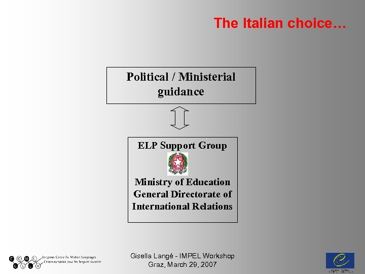 The Italian choice… Political / Ministerial guidance ELP Support Group Ministry of Education General