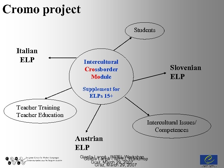 Cromo project Students Italian ELP Intercultural Crossborder Module Slovenian ELP Supplement for ELPs 15+