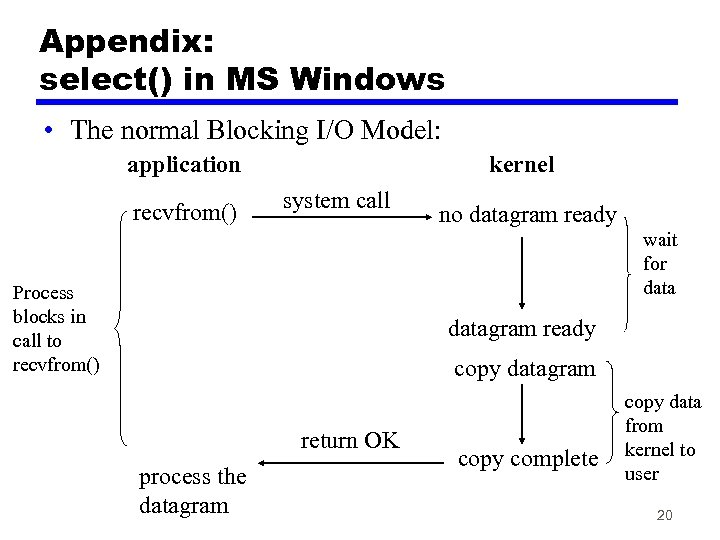 Appendix: select() in MS Windows • The normal Blocking I/O Model: application recvfrom() kernel