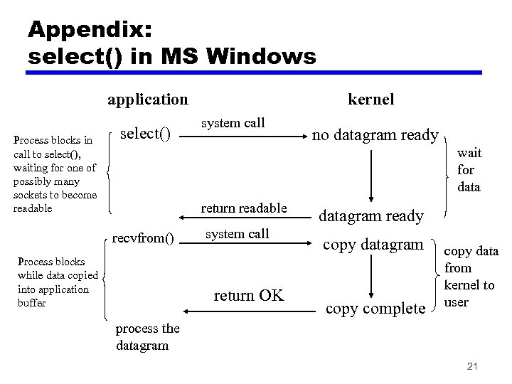 Appendix: select() in MS Windows application Process blocks in call to select(), waiting for