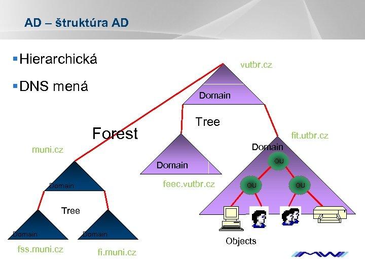 AD – štruktúra AD § Hierarchická vutbr. cz § DNS mená Domain Tree Forest