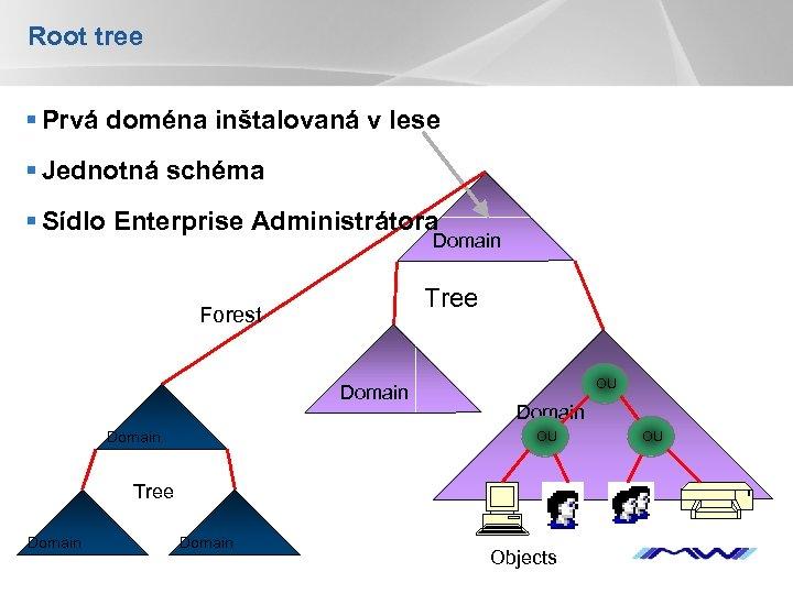 Root tree § Prvá doména inštalovaná v lese § Jednotná schéma § Sídlo Enterprise