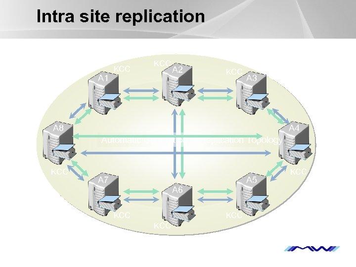 Intra site replication A 1 KCC A 2 KCC A 3 A 8 A