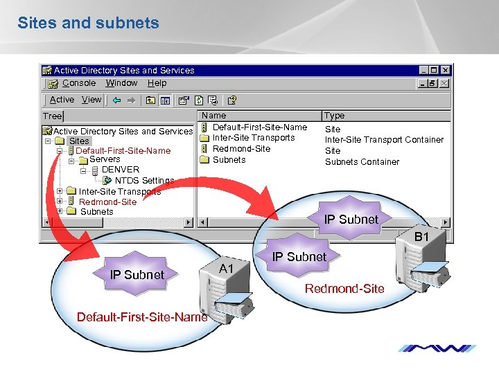 Sites and subnets Active Directory Sites and Services Console Window Help Active View Name