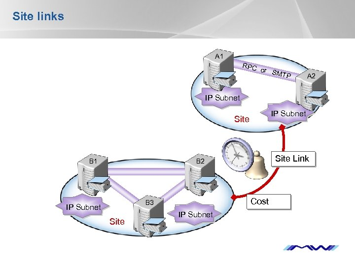 Site links A 1 RPC or S MTP A 2 IP Subnet Site B