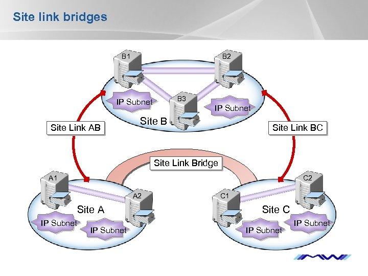 Site link bridges B 1 B 2 B 3 IP Subnet Site Link AB