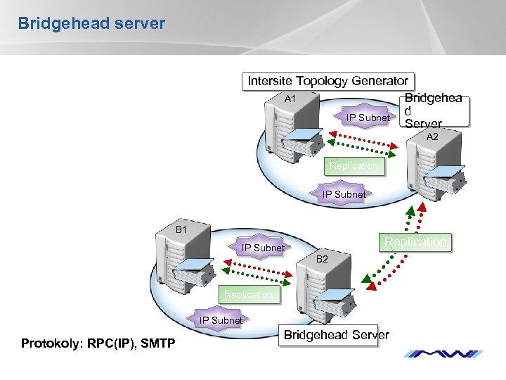 Bridgehead server Intersite Topology Generator A 1 Bridgehea d IP Subnet Server A 2