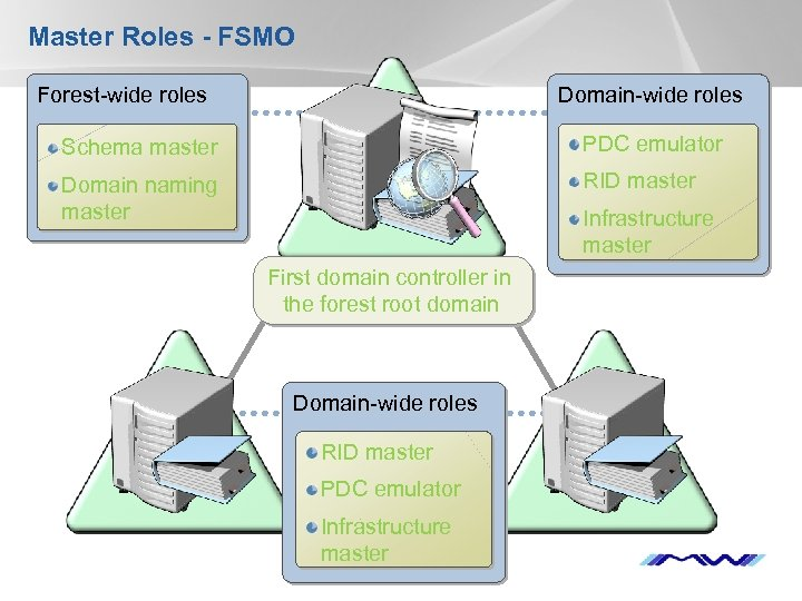 Master Roles - FSMO Forest-wide roles Domain-wide roles PDC emulator Schema master PDC emulator