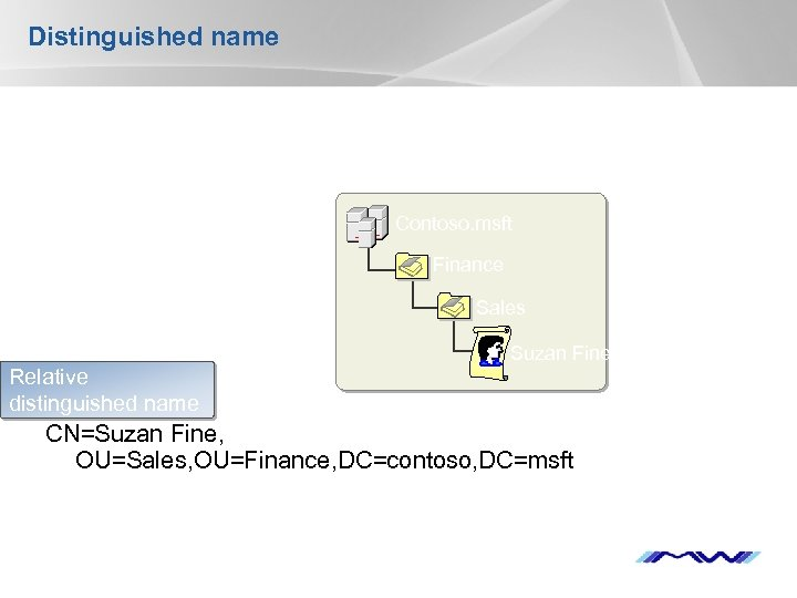 Distinguished name Contoso. msft Finance Sales Suzan Fine Relative distinguished name CN=Suzan Fine, OU=Sales,