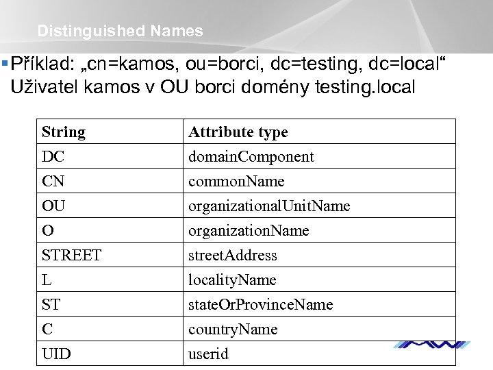 """Distinguished Names § Příklad: """"cn=kamos, ou=borci, dc=testing, dc=local"""" Uživatel kamos v OU borci domény"""