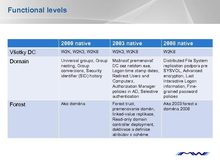 Functional levels 2000 native 2003 native 2008 native Všetky DC W 2 K, W
