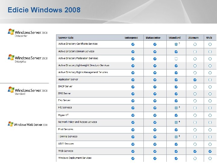 Edície Windows 2008 YOUR LOGO
